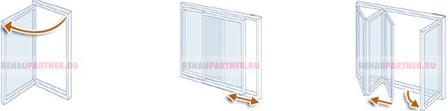Виды открывания алюминиевых дверей