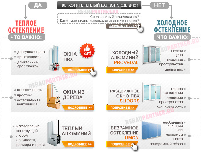 Выбор остекления балконов и лоджий 11-12 метров