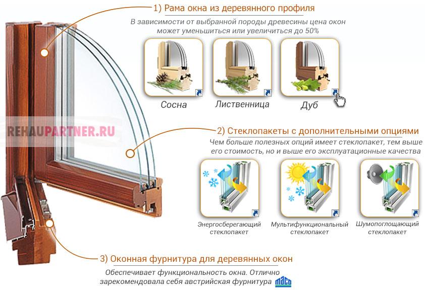 Цена на деревянные окна