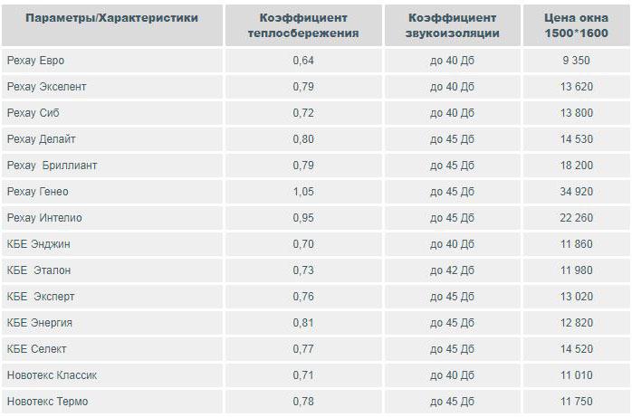 Стоимость пластиковых окон в Москве