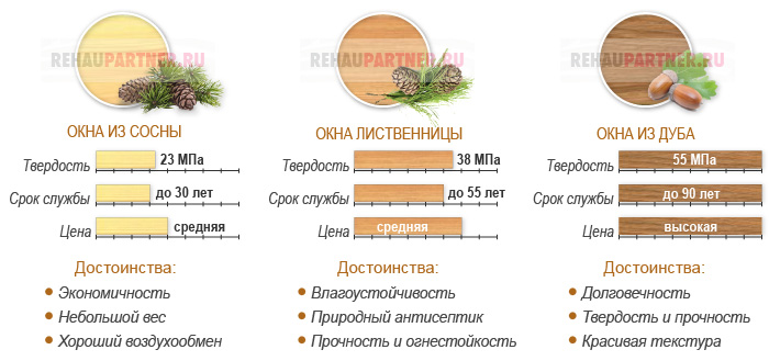 Характеристики окон из дерева