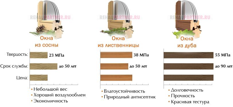Окна рамы деревянные
