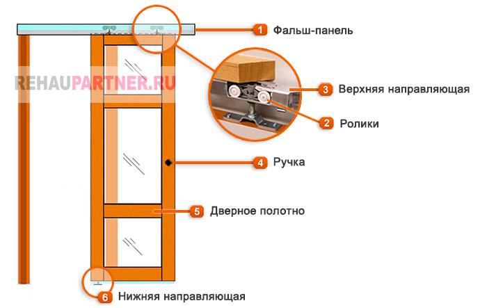Устройство недорогих дверей купе