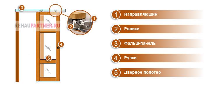 Конструкция дверей перегородок