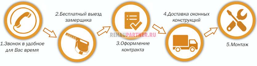 Как заказать металлопластиковые окна в Москве