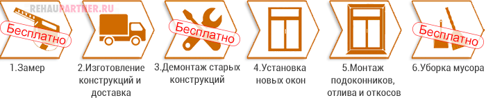 Монтаж окон ПВХ под ключ