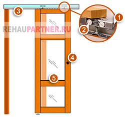 Конструкция навесных дверей