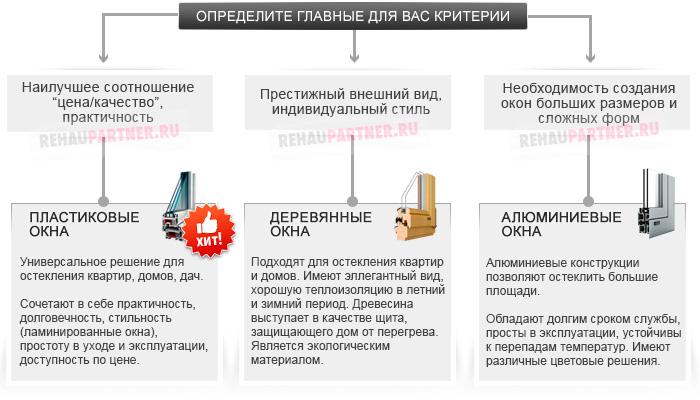 Какие окна выбрать для квартиры или дома
