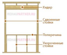 Как правильно установить окно в каркасном доме?