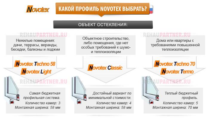 Как выбрать профиль Новотекс?