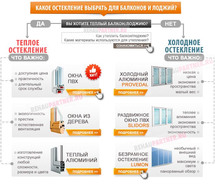 Остекление балконов в Протвино