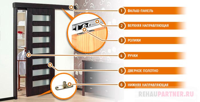 Элементы раздвижных дверей-купе