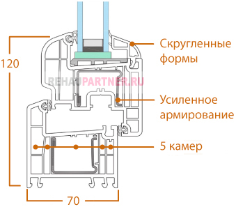 Технические характеристики Rehau Brillant Design