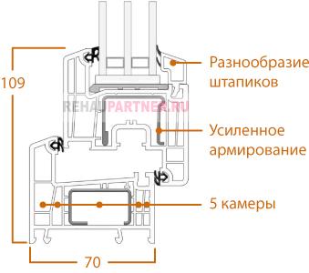Технические характеристики Рехау Делайт Дизайн