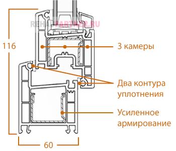 Технические характеристики Rehau Euro 60