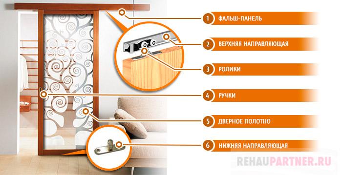 Элементы сдвижной межкомнатной двери