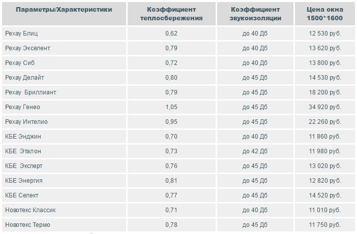 Цены на сайте официального партнера Peхау, КБЕ и Новотекс