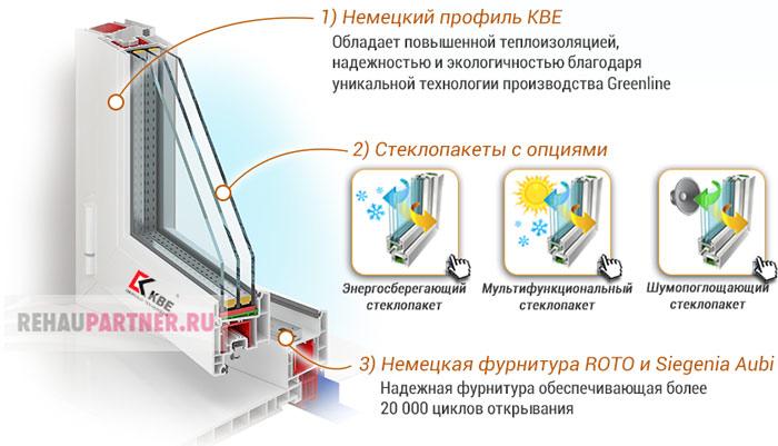 Из чего изготавливают стеклопакеты КВЕ