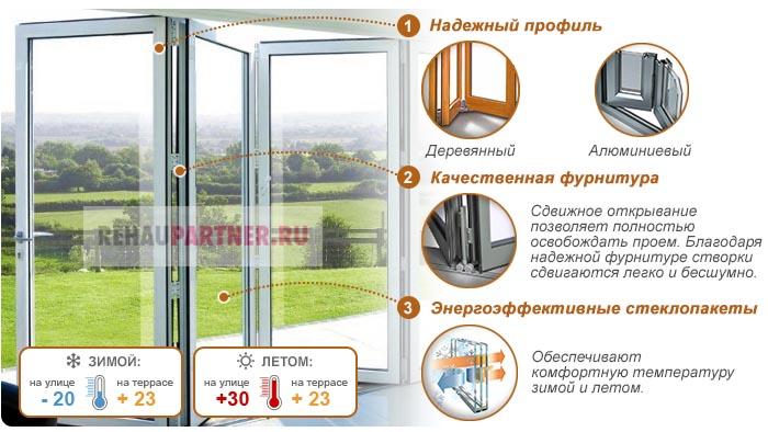 Складывающиеся окна для террасы